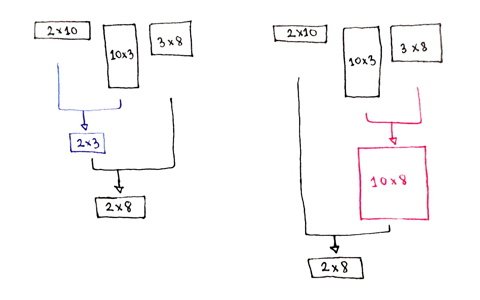Dynamic programming deep-dive: Chain Matrix Multiplication