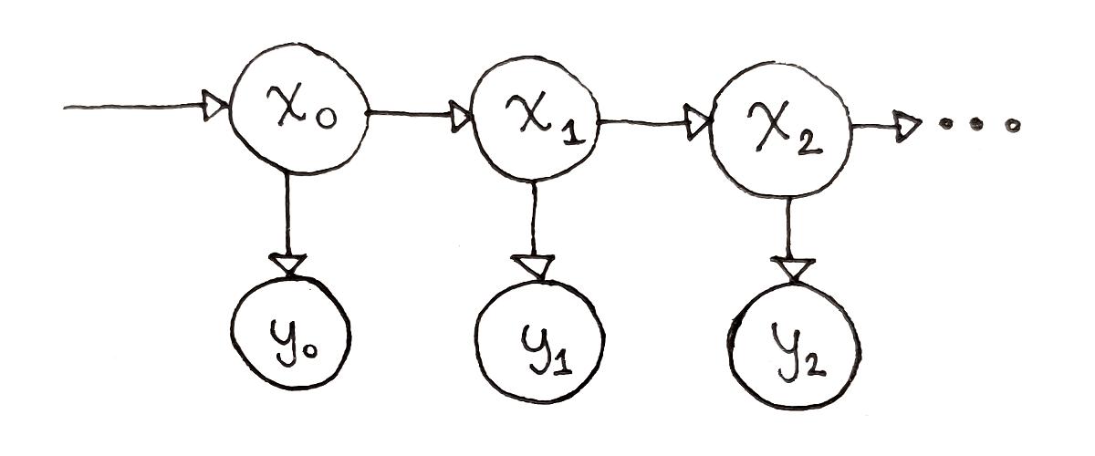 Dynamic programming for machine learning: Hidden Markov Models
