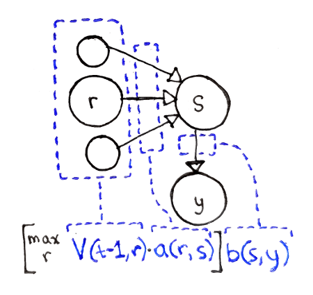 Dynamic programming for machine learning: Hidden Markov Models