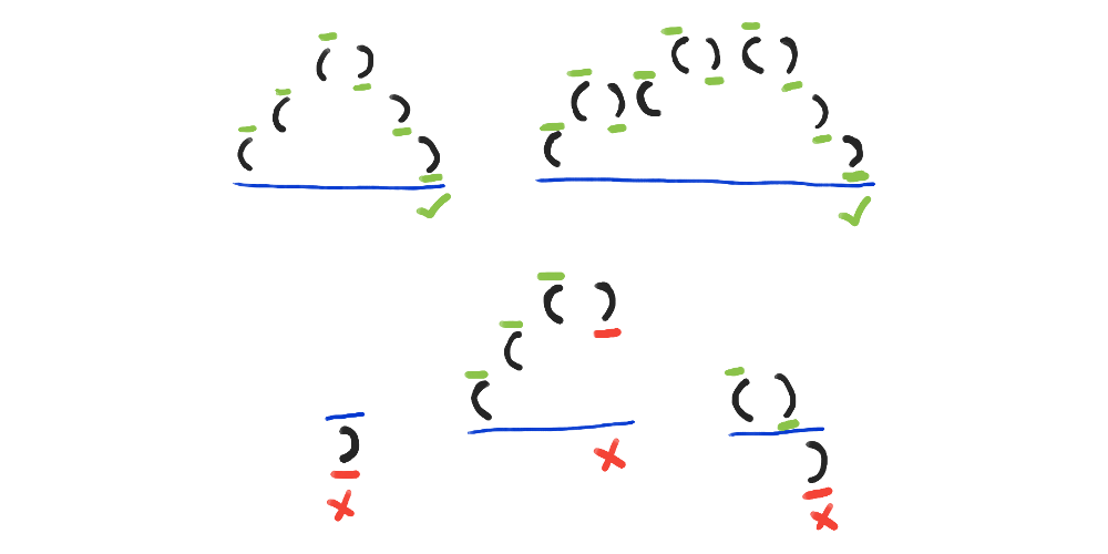 The first two examples go up and come back down to the starting height. The third example starts off going below the starting height, the fourth example doesn't come back to the starting height and the fifth example dips below the starting height.