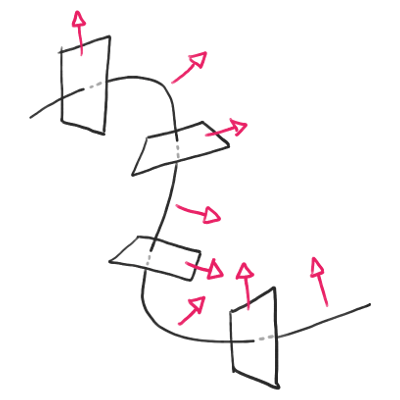 "A 1D curve with multiple square cross-sections along the curve. Also along the curve are arrows pointing in the chosen ""up"" direction."