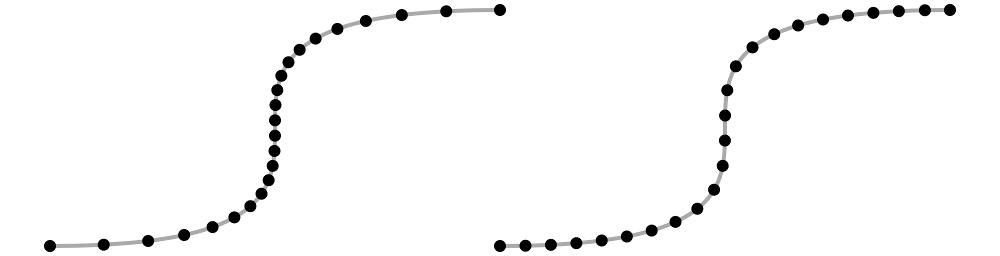 The same curve rendered twice a series of dots. On the left, the dots are bunched up in the middle, and on the right, the dots are spread out evenly throughout the curve.